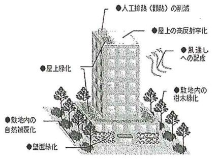オフィス・商業用建物における対策メニュー 、東京都環境局「ヒートアイランド対策ガイドライン」