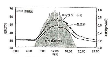 屋上表面温度および日射量