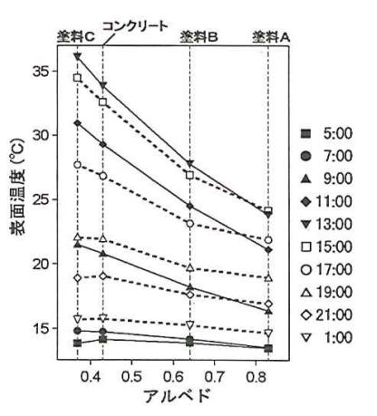 アルベドと表面温度の関係(観測3の3日間の平均値)