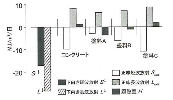 観測3における各熱収支要素の日積算値