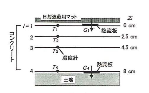 cpとλの計測方法の模式図
