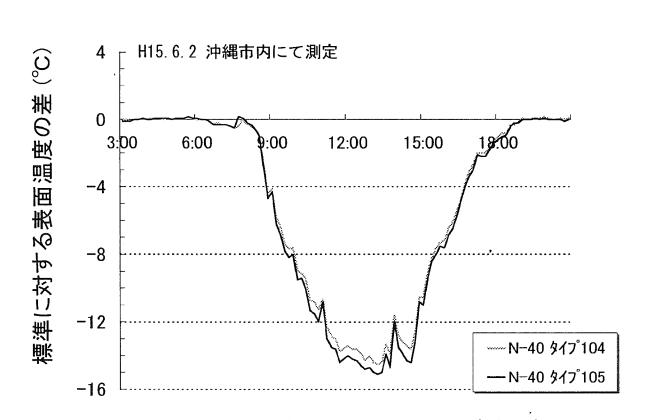 標準舗装に対する温度低減量