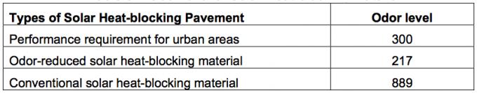 Odor level of Solar Heat-blocking Material