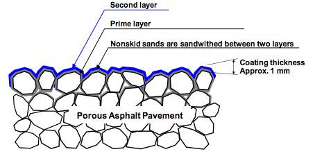 Section of Solar Heat-blocking Pavement