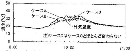 自然室温の計算結果、大空間モデル