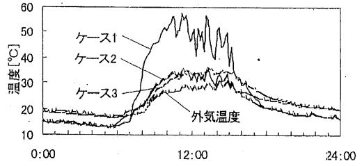 屋根の室内側表面温度実験結果