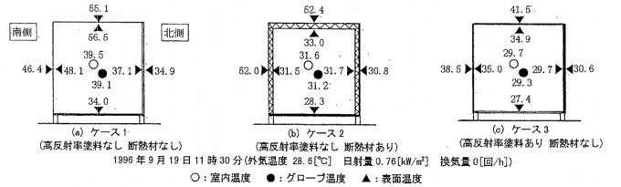 室内温度及び室内外表面温度の実験結果