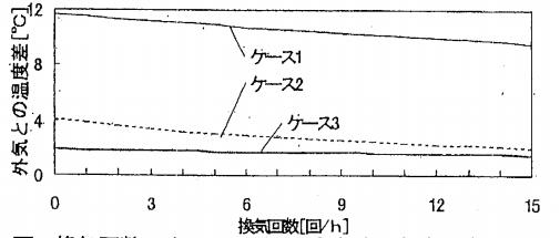 換気回数の違いによる平均室内外温度差の計算結果