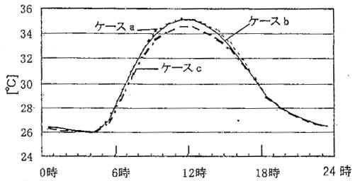 都市気温日変動の推定結果