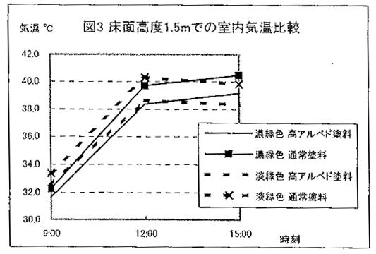 床面高度1.5mでの室内温度比較