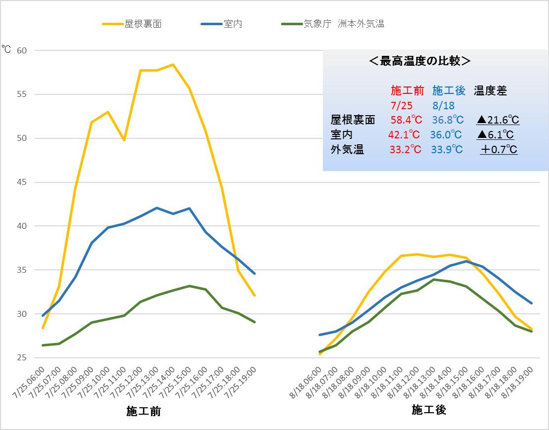 実測データ-JRC様鋼板屋根-ミラクール塗装前・塗装後の温度差グラフ