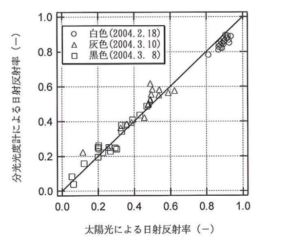 日射反射率の比較