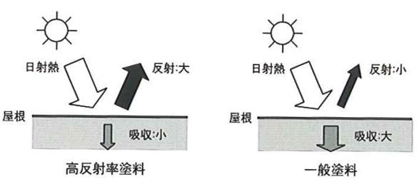 高反射率の概念図