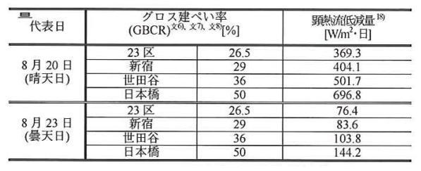 代表日の東京都区部別の顕熱流量比較